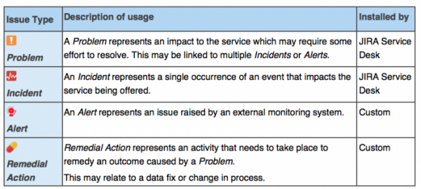 incident management table jira