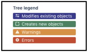 PC 3.0 tree legend