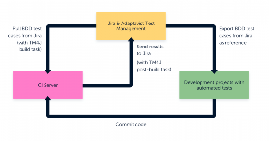 Test Management for Jira tool