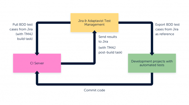 dev projects with automated tests