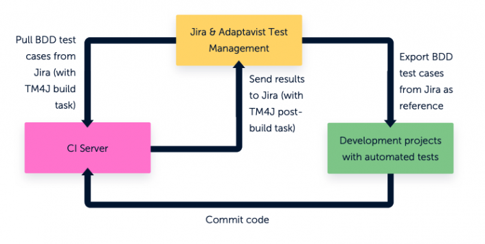 Creating BDD test cases with TM4J
